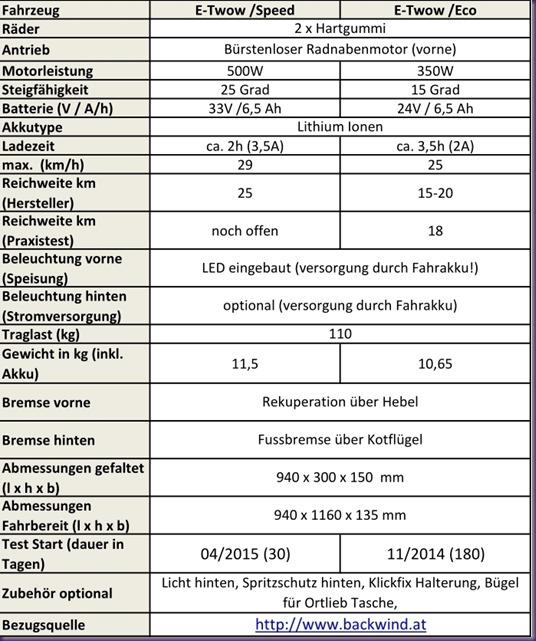 2015-04-21 E-Twow Vergleich