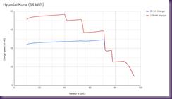 Charge curve Hyundai Kona
